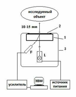 Биоскоп-схема