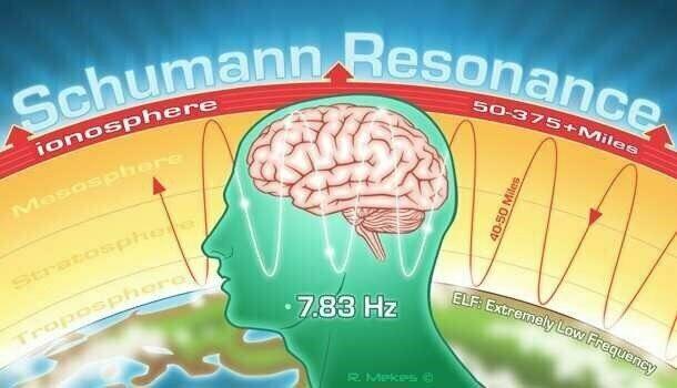 Частоты резонанса Шумана