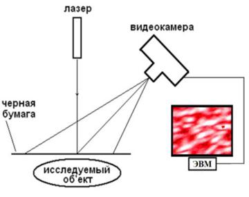 Спеклоскоп-лазер