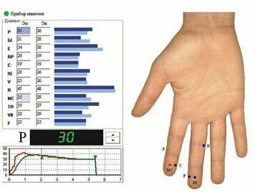 Кристалл -приборном измерении электропроводимости в определенных участках кожи на руках и компьютерной обработкой результатов