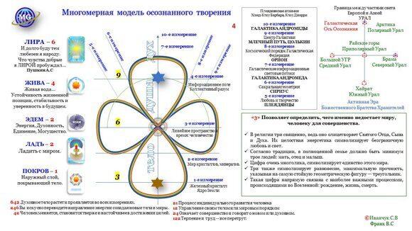 Многомерная модель осознаного творения